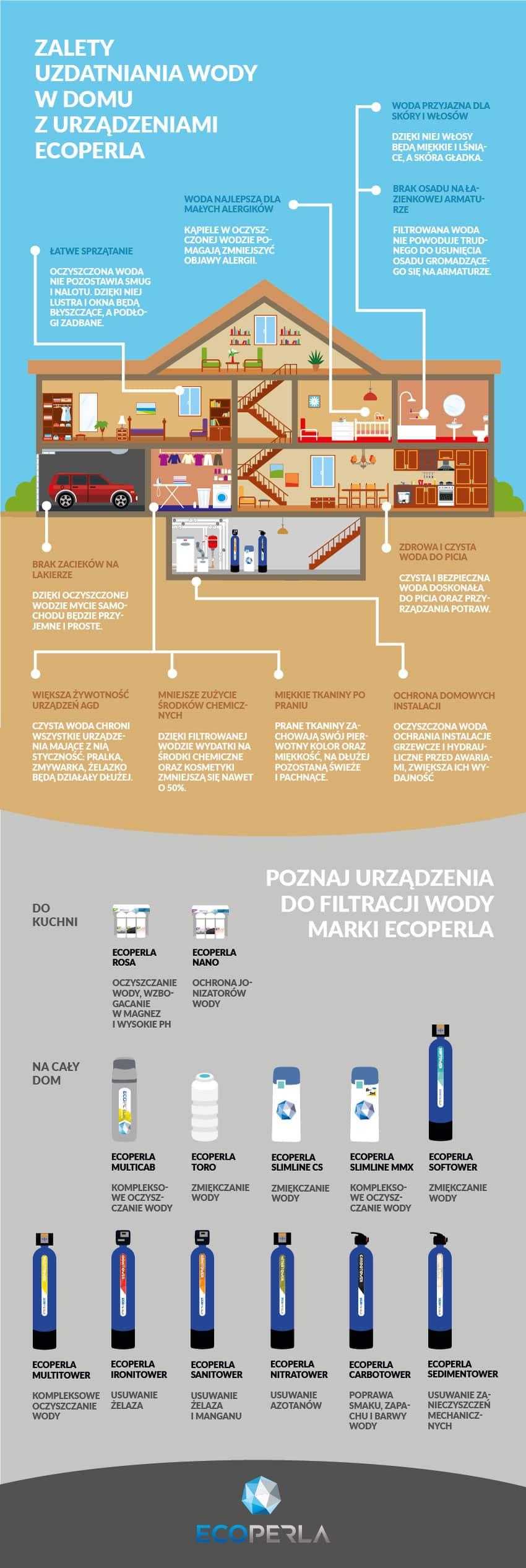 infografika dotycząca urządzeń Ecoperla
